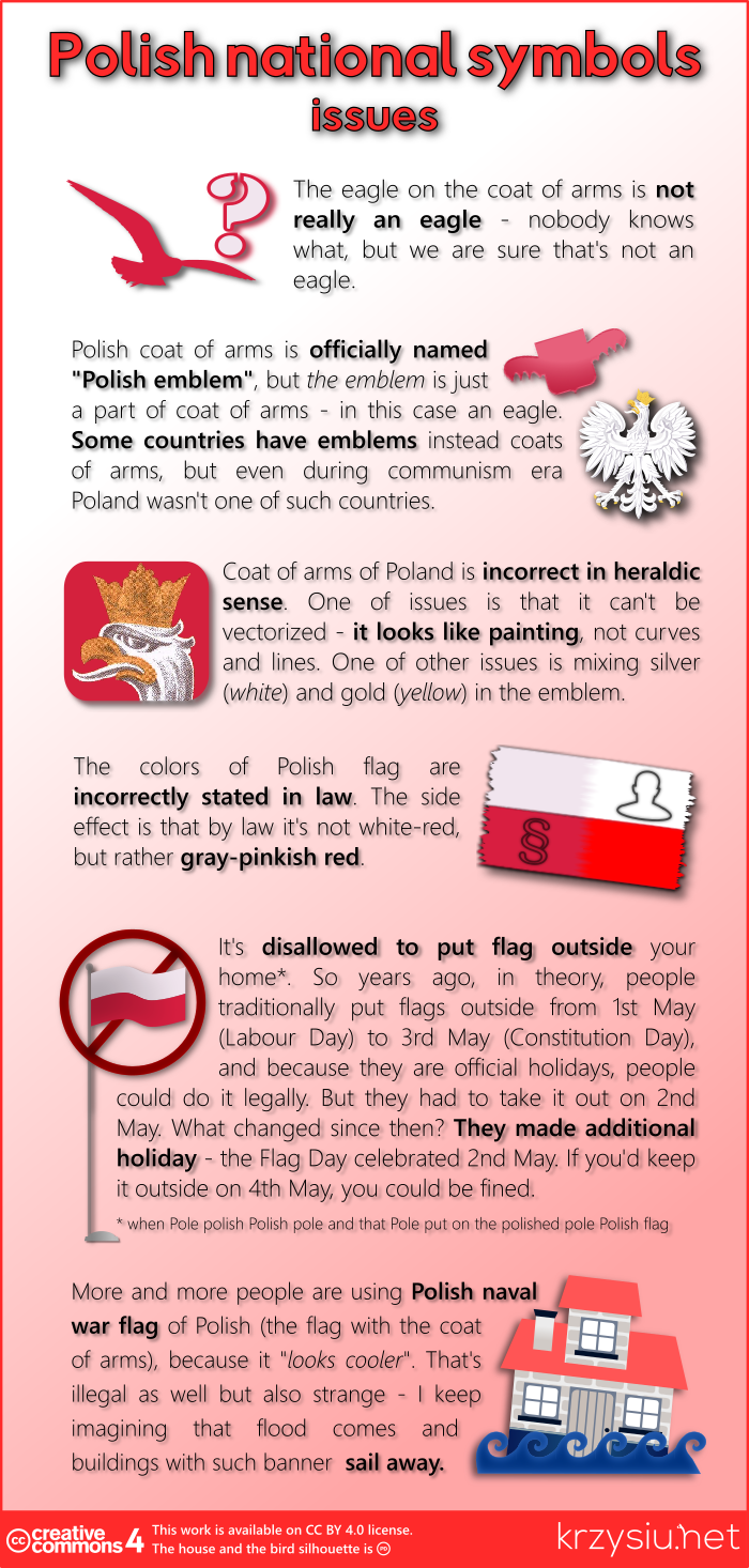Polish national symbols - issues